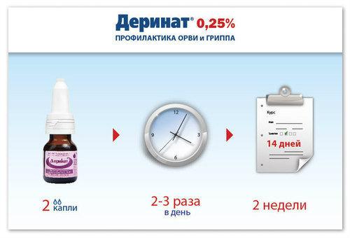 Схема приёма препарата.